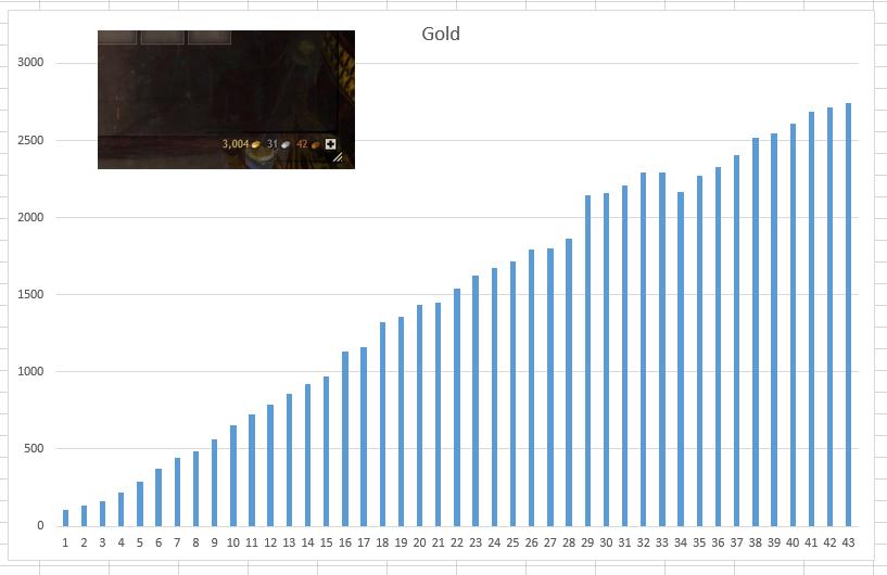 goldchart